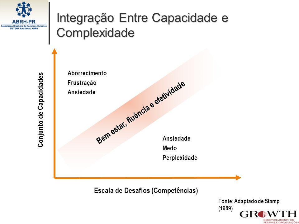 Integração Entre Capacidade e Complexidade