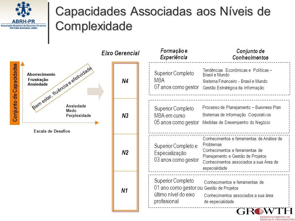 Capacidades Associadas aos Níveis de Complexidade