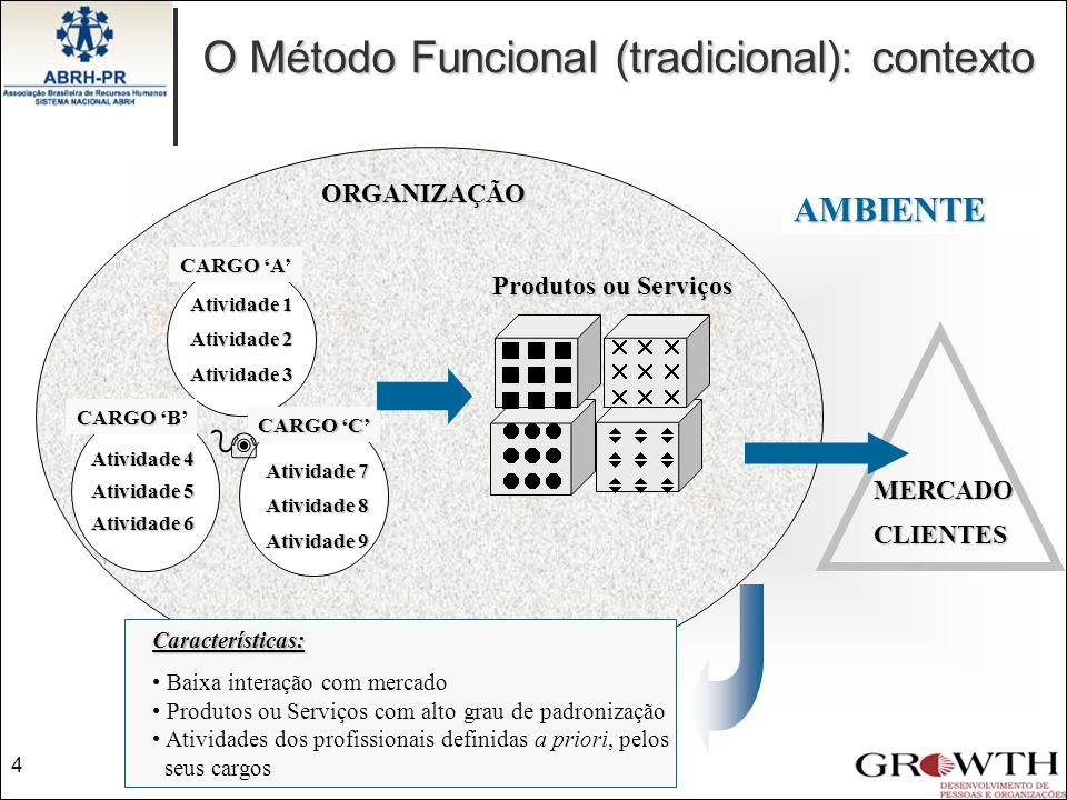 Contexto  O Método Funcional (tradicional): contexto AMBIENTE
