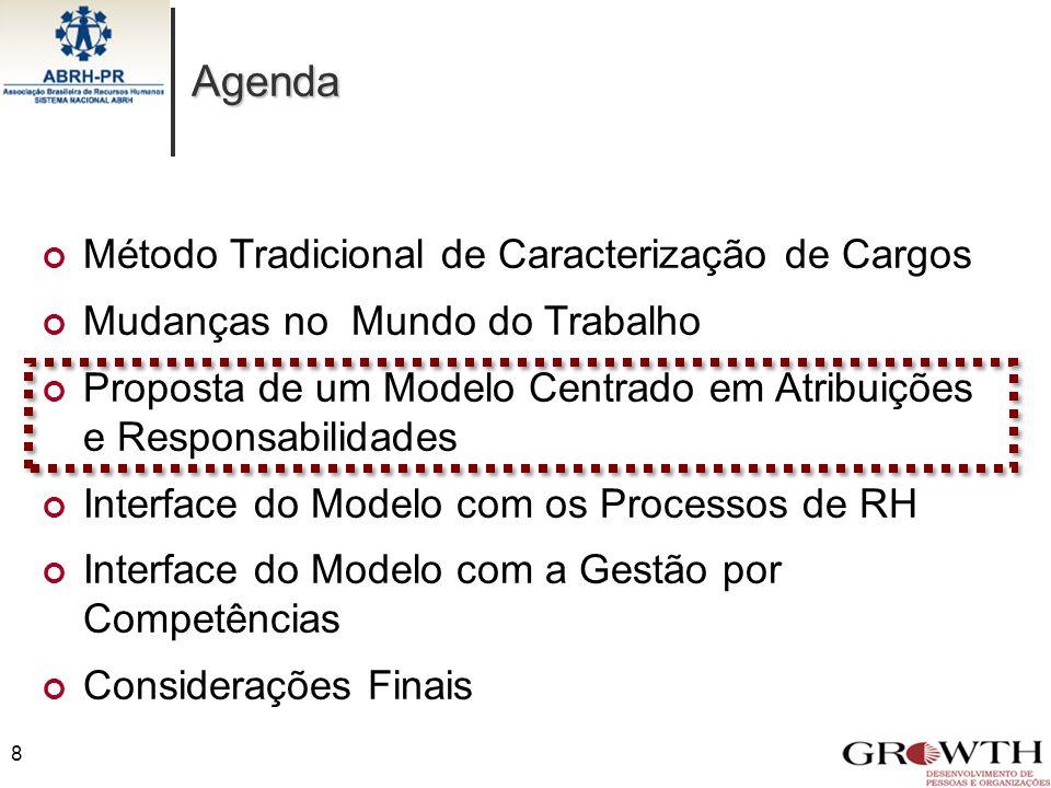 Agenda Método Tradicional de Caracterização de Cargos