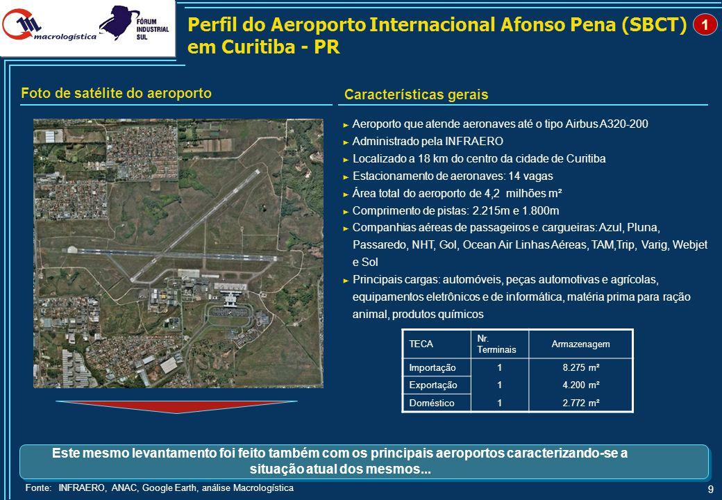 Domésticas Internacionais. Movimentação de Cargas e Principais Rotas do Aeroporto Internacional de Curitiba - PR.