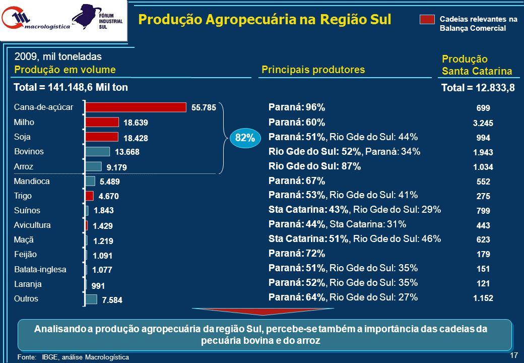 Produção Extrativista Mineral e Florestal na Região Sul