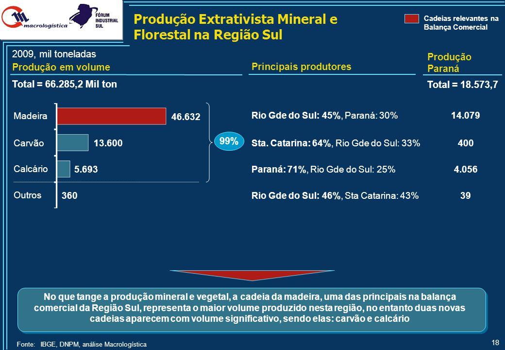Produção Industrial na Região Sul