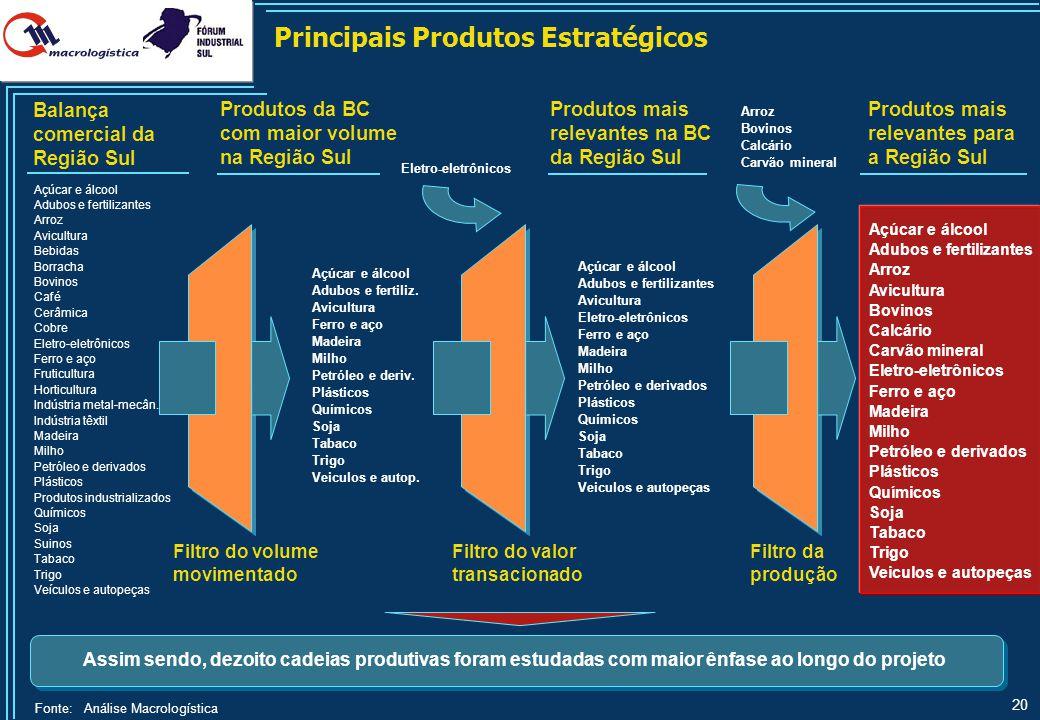 Cadeias Produtivas e seus Produtos – Agropecuária
