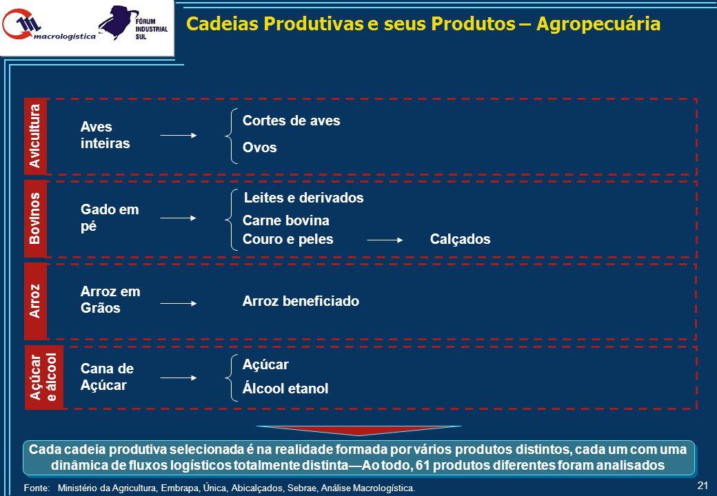 Pólos de Produção Atuais na Região Sul – Cortes de Aves