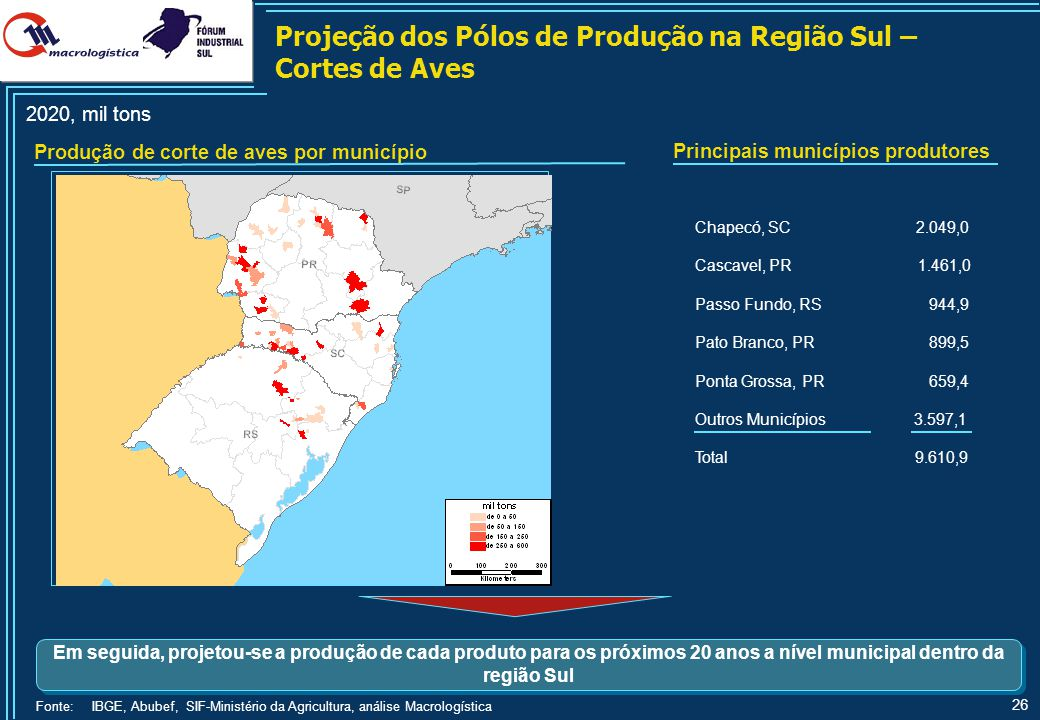 Projeção da Produção na Região Sul – Corte de Aves