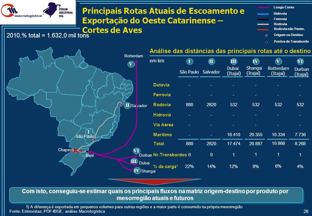 Principais Rotas Atuais de Escoamento e Exportação do Oeste Catarinense – Cargas Consolidadas