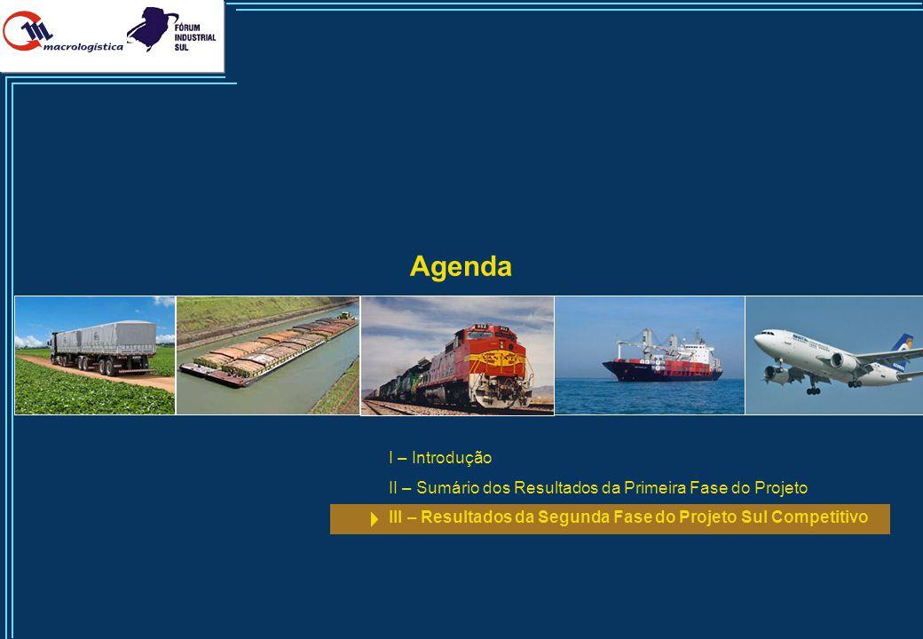 Corredores Internacionais Potenciais na Região Sul