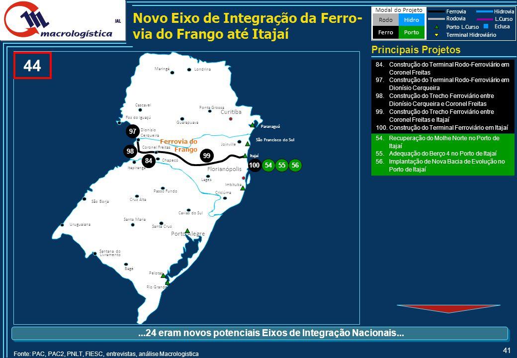 Novo Eixo de Integração Internacional da Hidrovia Paraná-Paranapanema