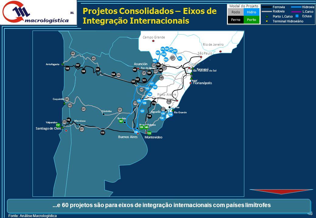 Sumário Financeiro do Consolidado de Projetos por Modal e por Local - Atualização