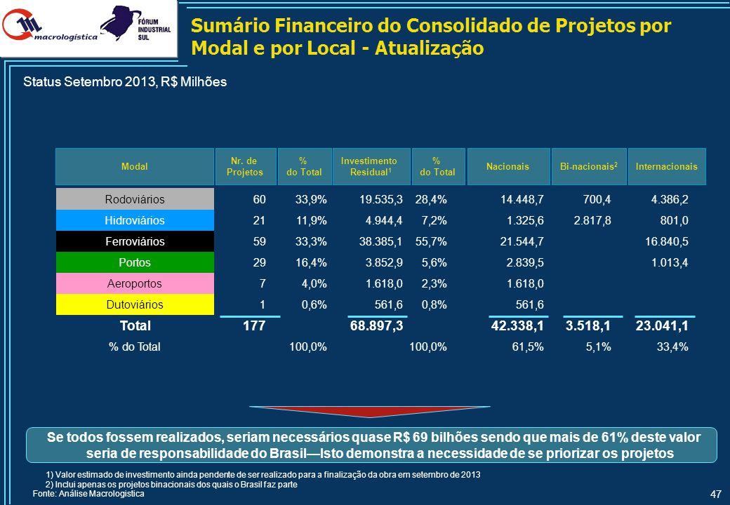 Custo Logístico Total1 das Rotas Atuais de Exportação de Granel Sólido Agrícola do Sudoeste Rio-Grandense