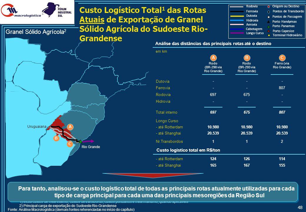 Custo Logístico Total1 das Rotas Potenciais de Exportação de Granel Sólido Agrícola do Sudoeste Rio-Grandense