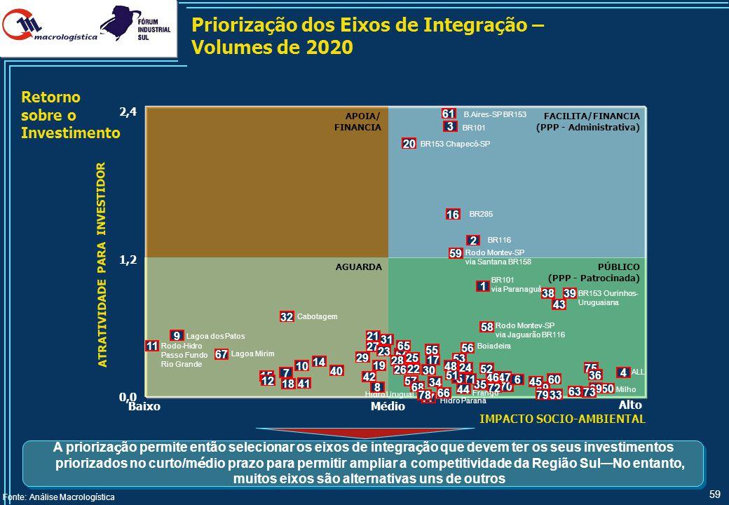 ATRATIVIDADE PARA INVESTIDOR IMPACTO SOCIO-AMBIENTAL