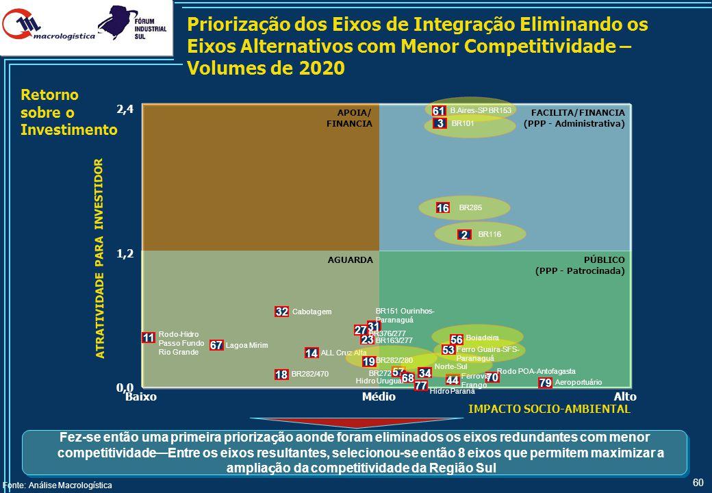 Economia Potencial Consolidada – Volumes de 2020