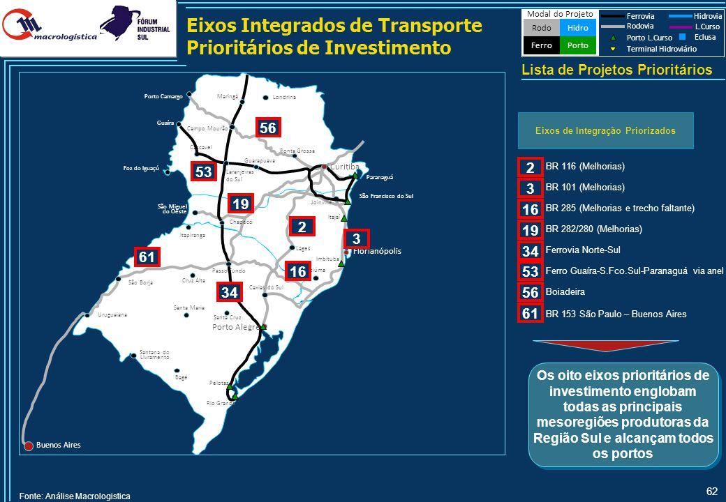 Projetos dos Eixos Prioritários de Investimento na Região Sul