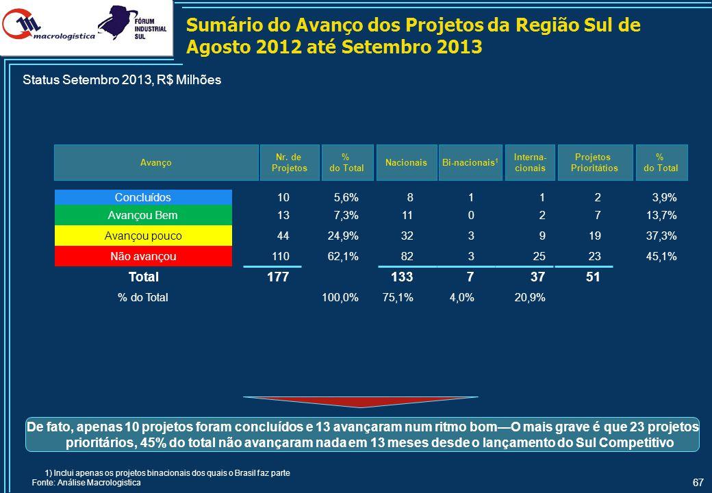 Comparativo dos Projetos Relevantes vs Projetos Priorizados