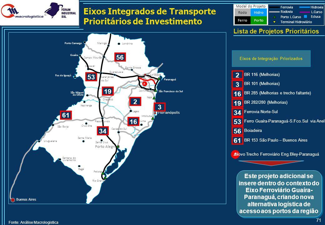 Sumário Financeiro do Consolidado de Projetos do Paraná por Modal e por Prioridade - Atualização