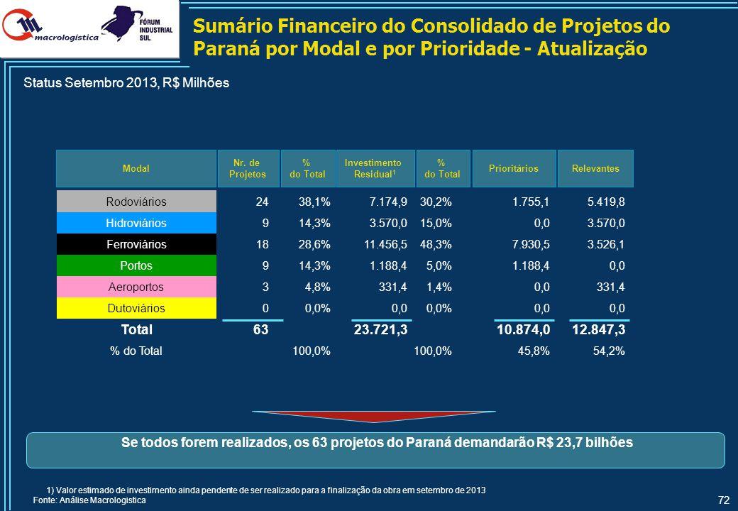 Sumário Financeiro do Consolidado de Projetos do Paraná por Status do Projeto - Atualização