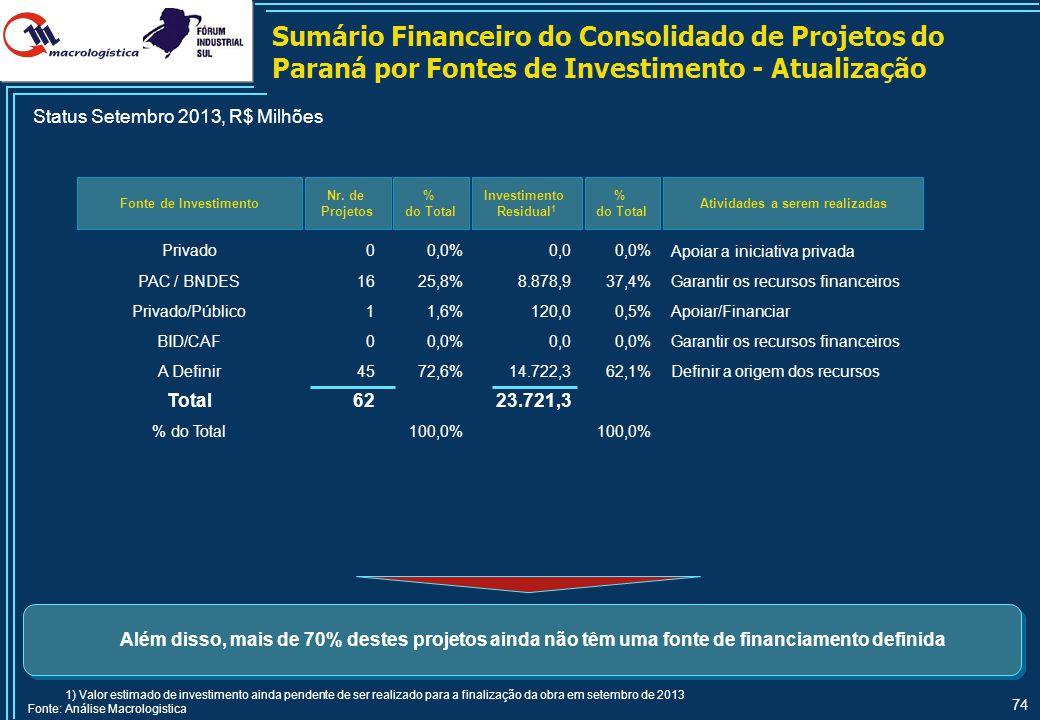 Sumário Financeiro do Consolidado de Projetos de Santa Catarina por Modal e por Prioridade - Atualização