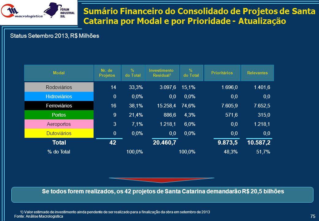 Sumário Financeiro do Consolidado de Projetos de Santa Catarina por Status do Projeto - Atualização