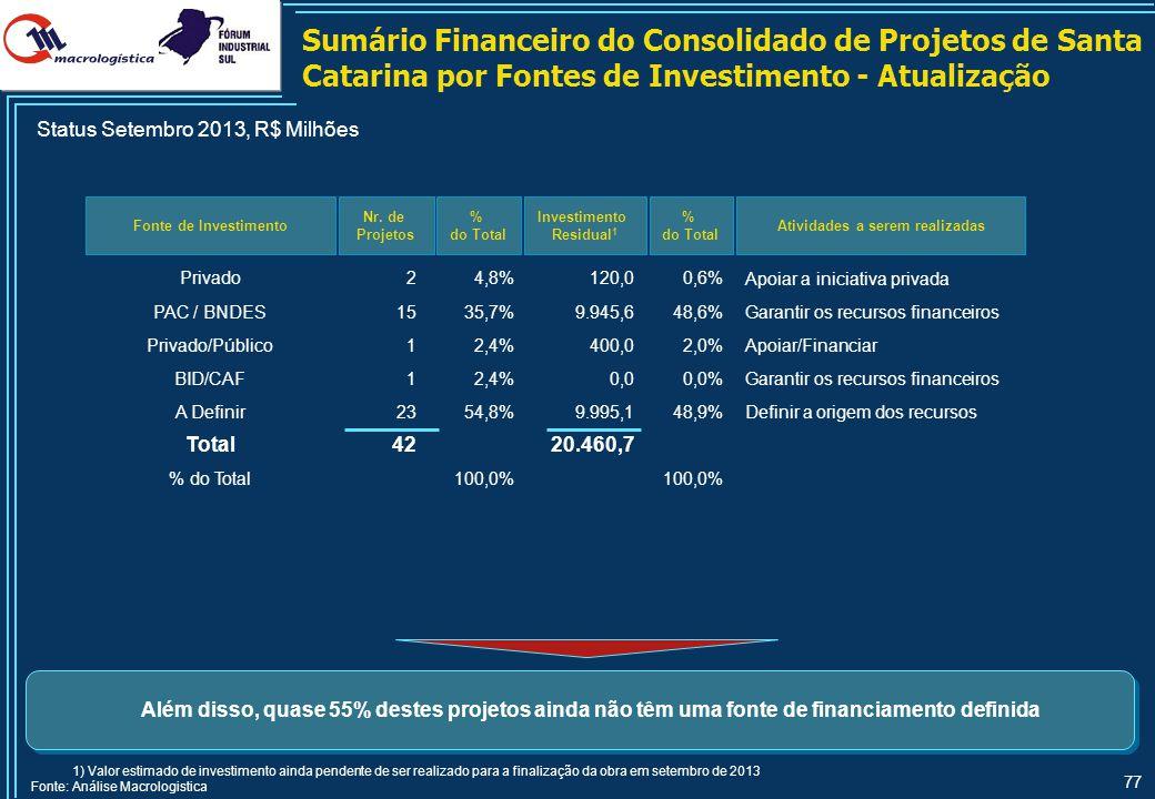 Sumário Financeiro do Consolidado de Projetos do Rio Grande do Sul por Modal e por Prioridade - Atualização