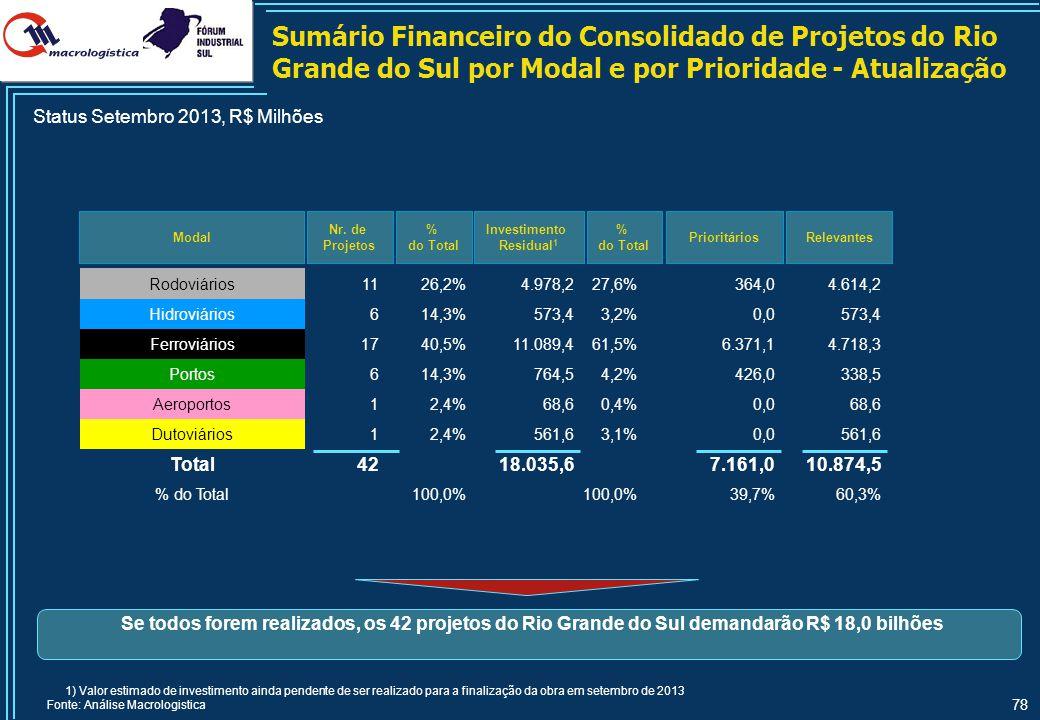 Sumário Financeiro do Consolidado de Projetos do Rio Grande do Sul por Status do Projeto - Atualização