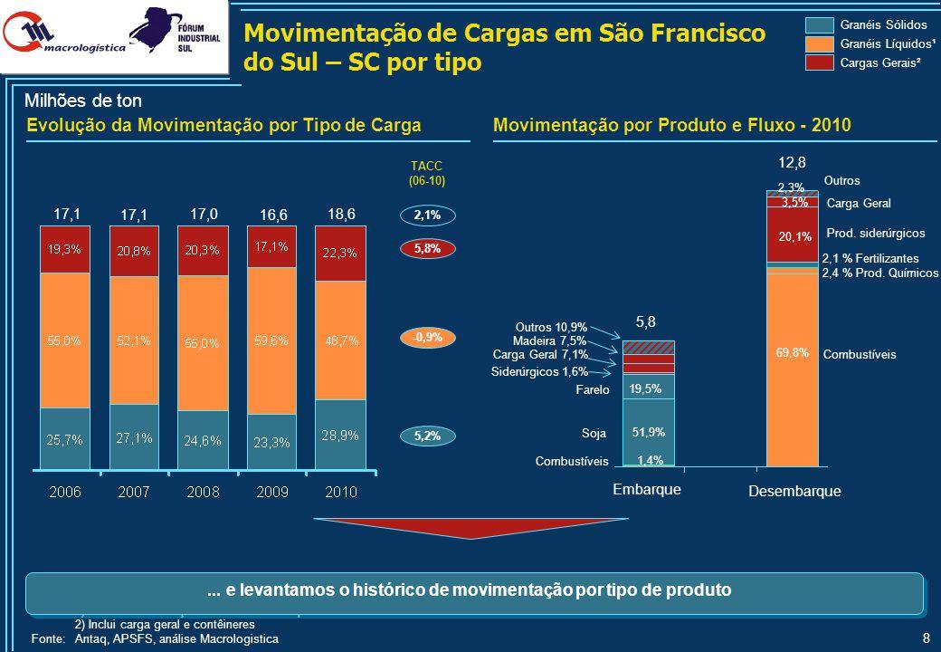 Perfil do Aeroporto Internacional Afonso Pena (SBCT) em Curitiba - PR
