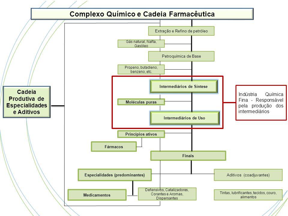 Complexo Químico e Cadeia Farmacêutica