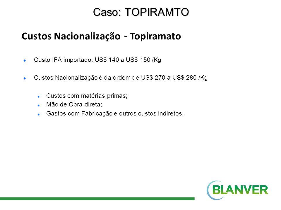 Custos Nacionalização - Topiramato