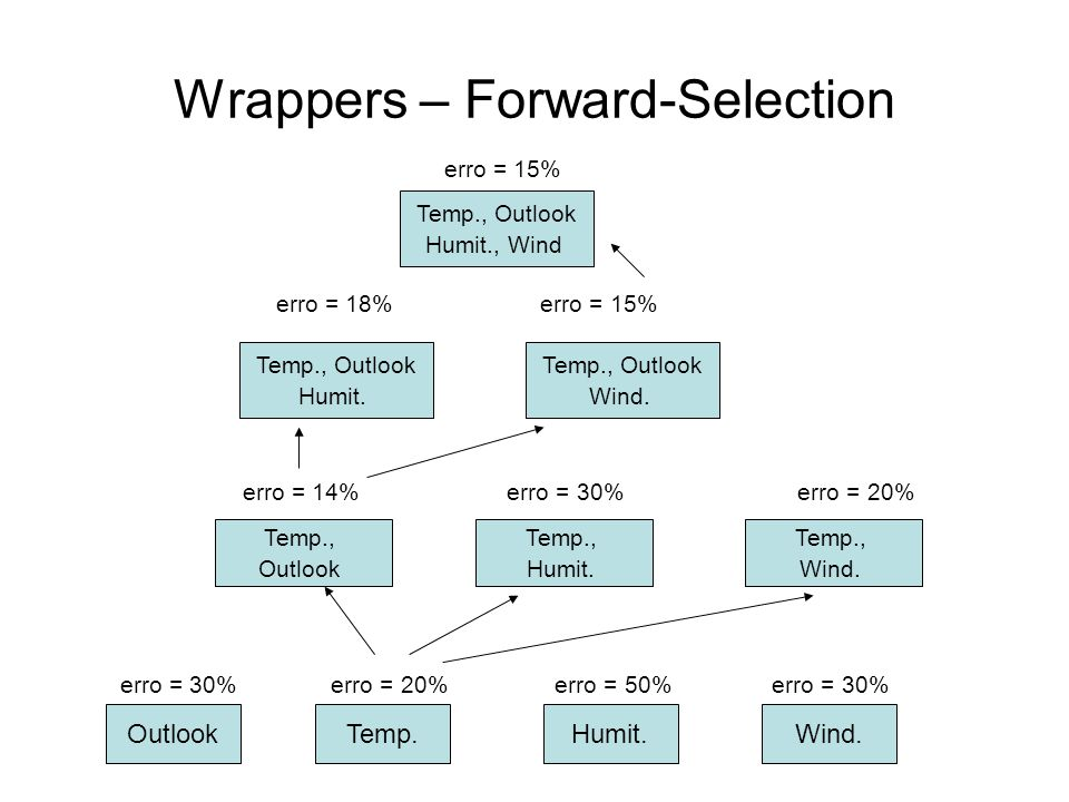 Wrappers – Forward-Selection