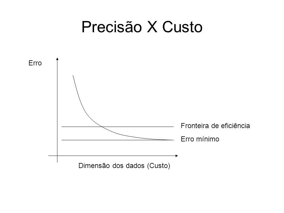 Precisão X Custo Erro Fronteira de eficiência Erro mínimo
