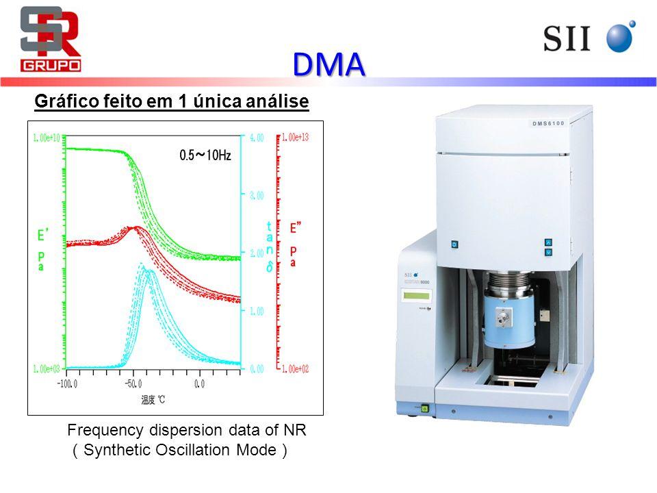 DMA Gráfico feito em 1 única análise Frequency dispersion data of NR