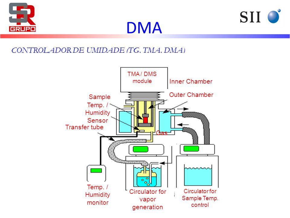 DMA CONTROLADOR DE UMIDADE (TG, TMA, DMA) Inner Chamber Outer Chamber
