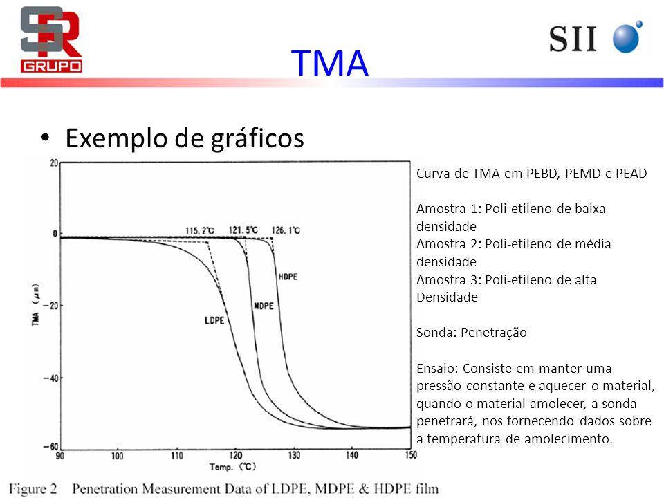 TMA Exemplo de gráficos Curva de TMA em PEBD, PEMD e PEAD