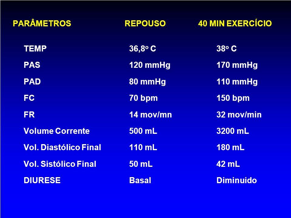 PARÂMETROS REPOUSO 40 MIN EXERCÍCIO