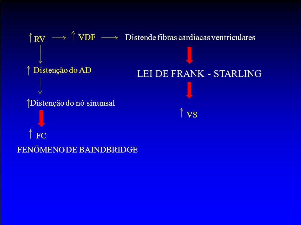 LEI DE FRANK - STARLING RV VDF Distende fibras cardíacas ventriculares