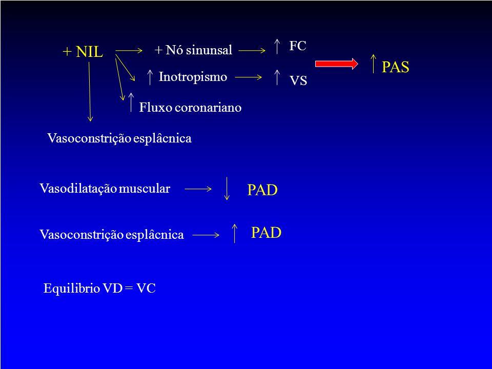 + NIL PAS PAD PAD FC + Nó sinunsal Inotropismo VS Fluxo coronariano