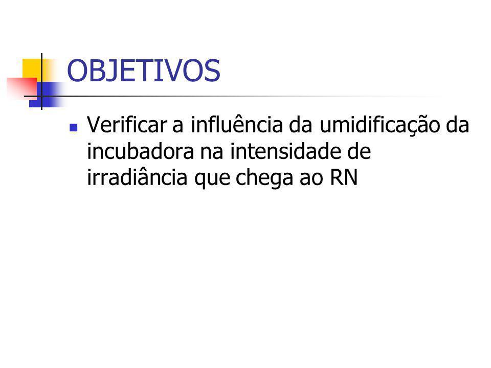 OBJETIVOS Verificar a influência da umidificação da incubadora na intensidade de irradiância que chega ao RN.