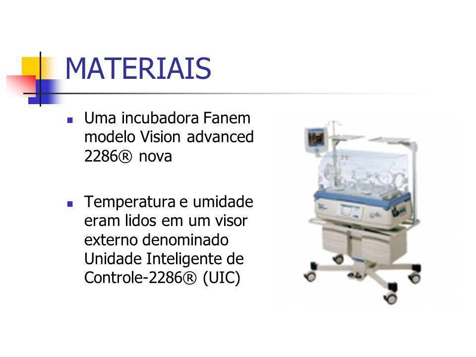 MATERIAIS Uma incubadora Fanem modelo Vision advanced 2286® nova