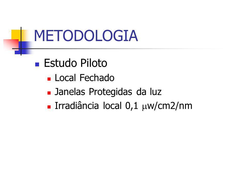 METODOLOGIA Estudo Piloto Local Fechado Janelas Protegidas da luz