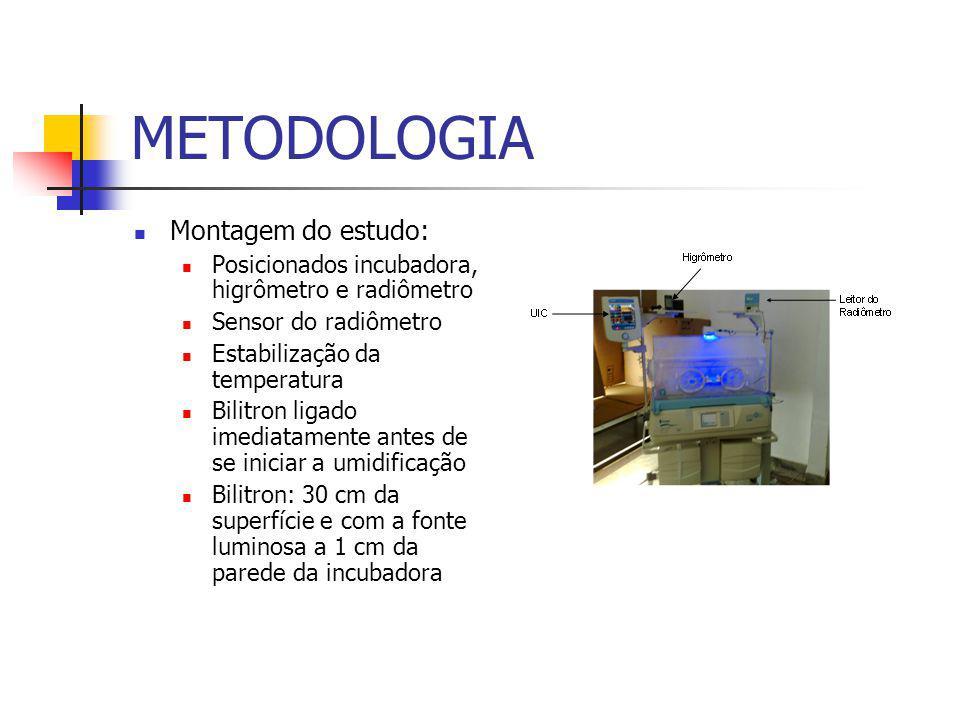 METODOLOGIA Montagem do estudo: