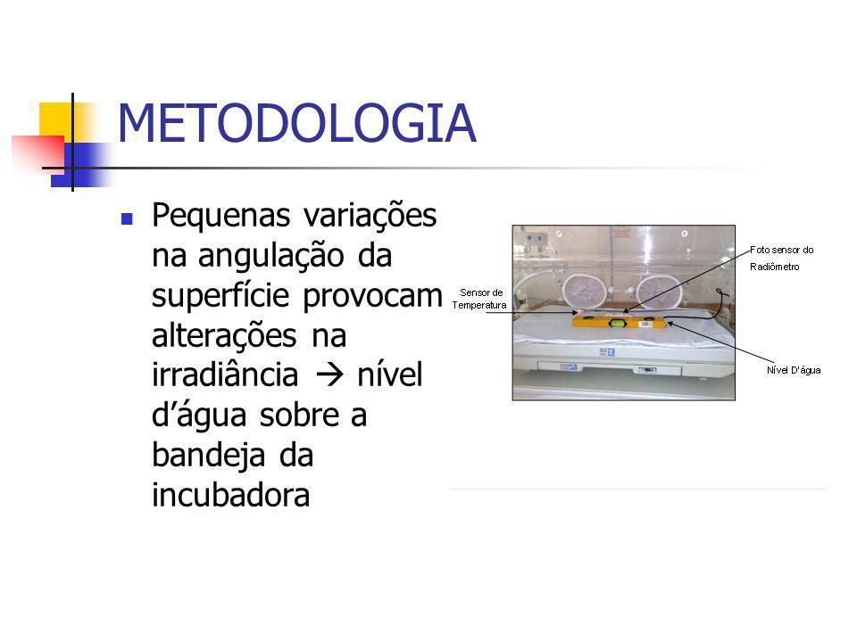 METODOLOGIA Pequenas variações na angulação da superfície provocam alterações na irradiância  nível d'água sobre a bandeja da incubadora.