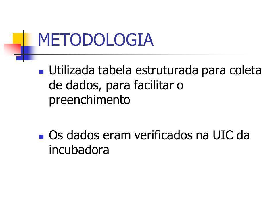 METODOLOGIA Utilizada tabela estruturada para coleta de dados, para facilitar o preenchimento.