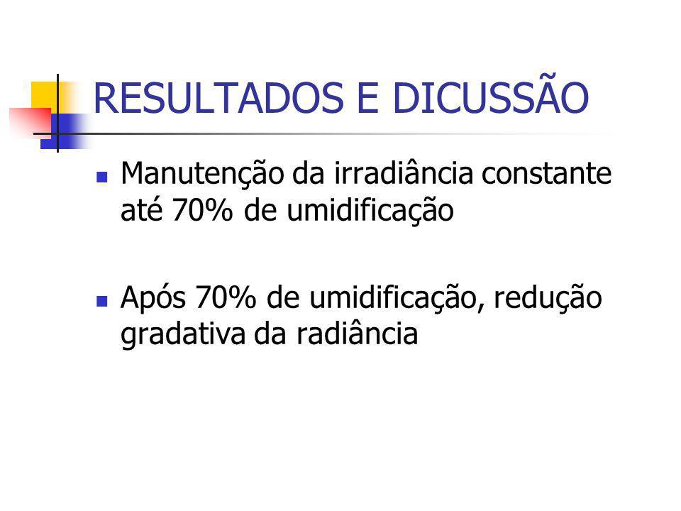 RESULTADOS E DICUSSÃO Manutenção da irradiância constante até 70% de umidificação.