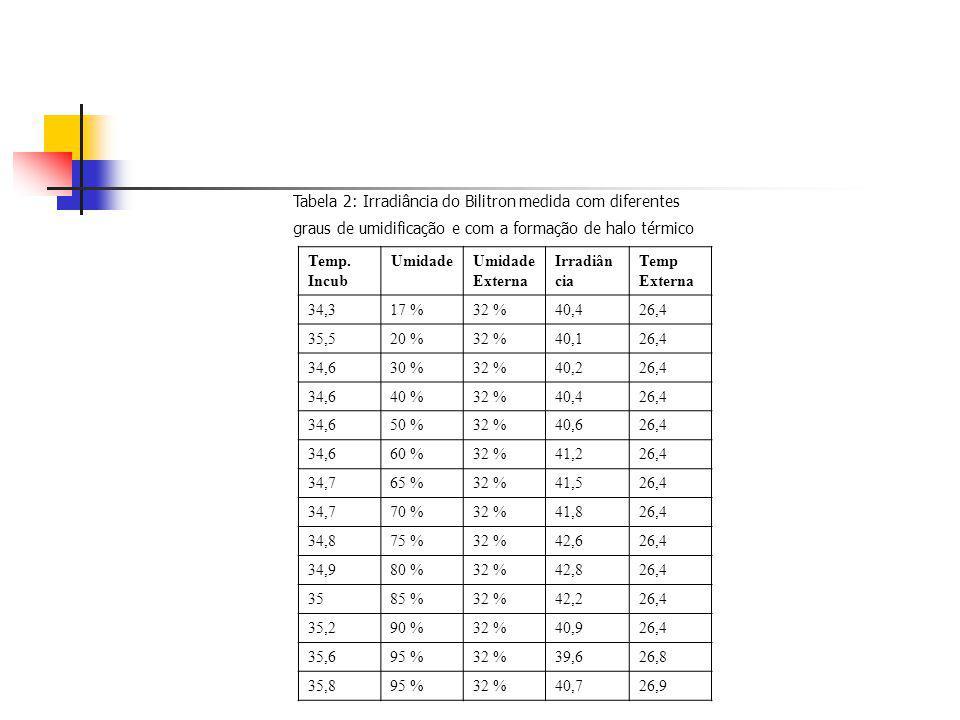 Tabela 2: Irradiância do Bilitron medida com diferentes graus de umidificação e com a formação de halo térmico