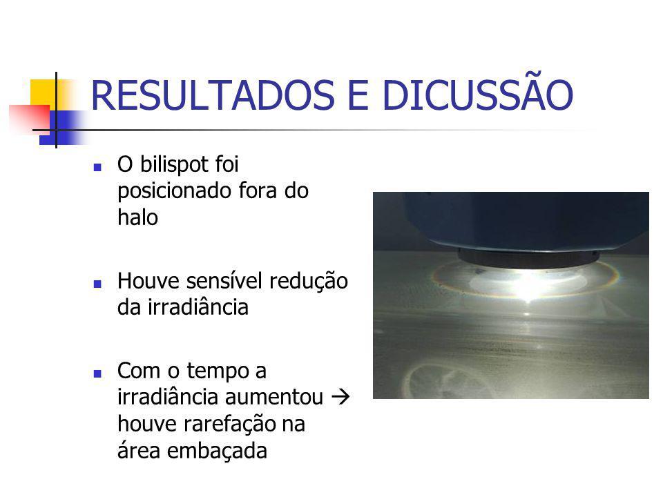 RESULTADOS E DICUSSÃO O bilispot foi posicionado fora do halo