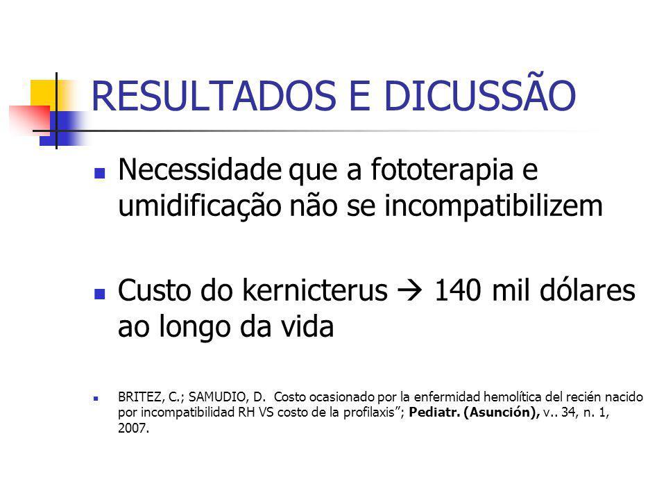 RESULTADOS E DICUSSÃO Necessidade que a fototerapia e umidificação não se incompatibilizem. Custo do kernicterus  140 mil dólares ao longo da vida.