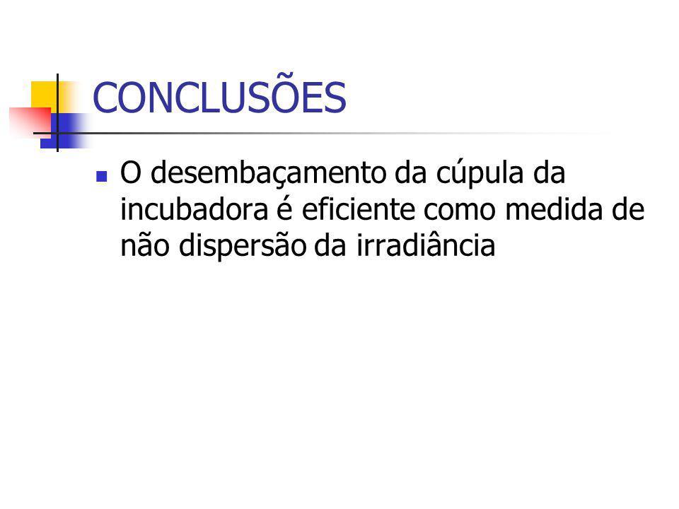 CONCLUSÕES O desembaçamento da cúpula da incubadora é eficiente como medida de não dispersão da irradiância.