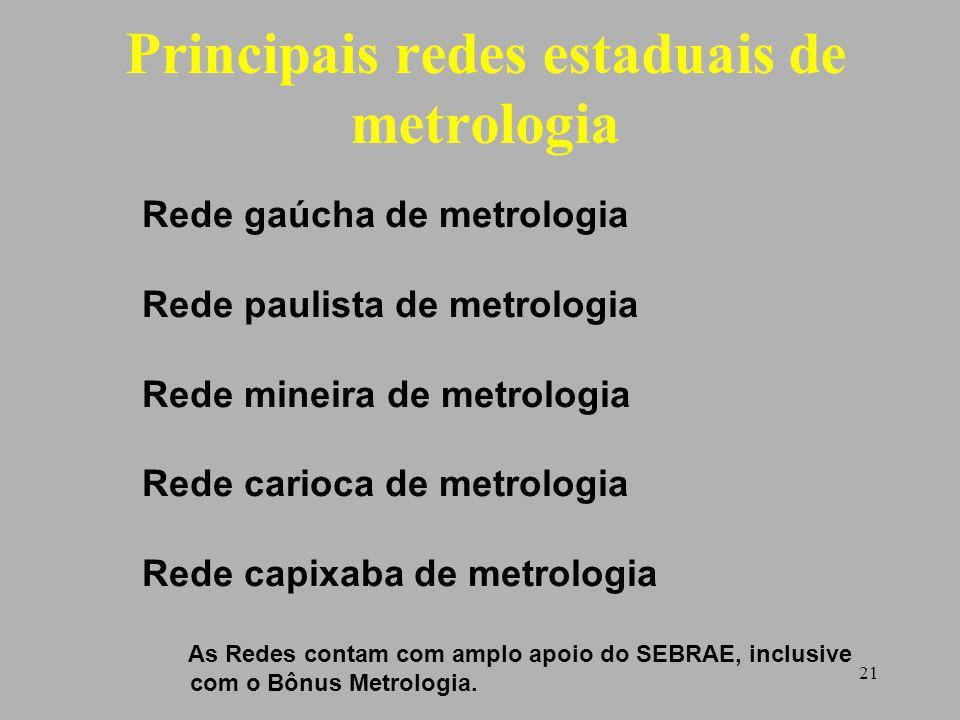 Principais redes estaduais de metrologia