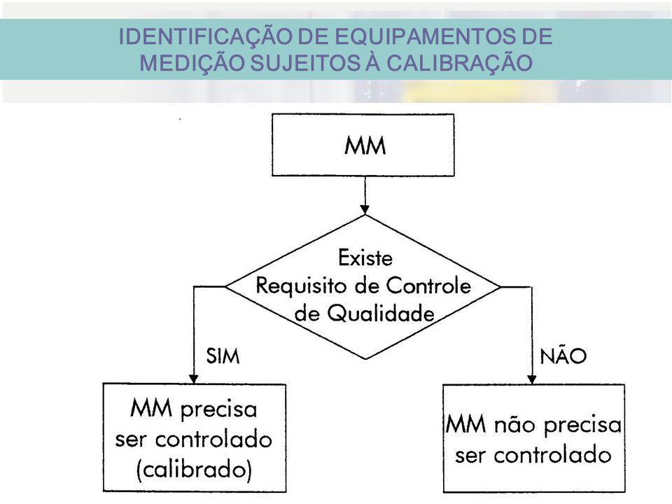 IDENTIFICAÇÃO DE EQUIPAMENTOS DE MEDIÇÃO SUJEITOS À CALIBRAÇÃO